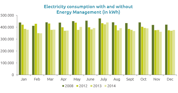 Electricity consumption Sheraton Amsterdam Airport Hotel